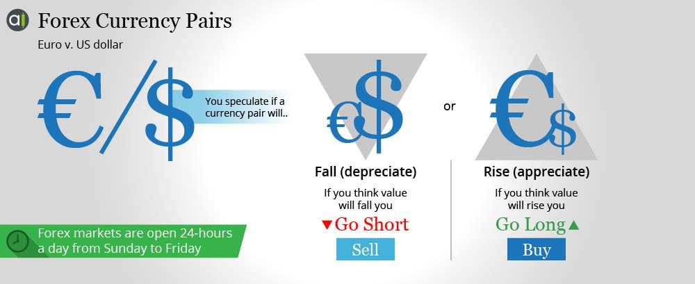 أزواج العملات الأجنبية