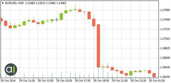 تأثير تصريح بنك الإحتياطي الفيدرالي حول زوج العملات اليورو/الدولار الأمريكي، 29 أكتوبر 2014