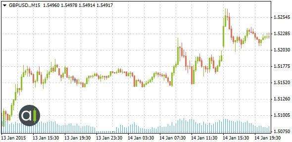 """تأُثير تعليقات محافظ بنك إنجلترا """"مارك كارني"""" حول زوج العملات الجنية الإسترليني/الدولار الأمريكي، 13 – 14 يناير 2014."""