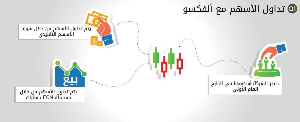تداول الأسهم عبر الانترنت