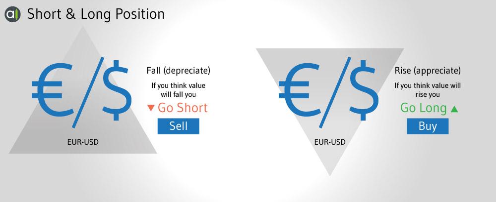 التداول عن طريق شراء العملات بانتظار ارتفاع سعرها والتداول عن طريق انتظار هبوط سعر العملات لشرائها –