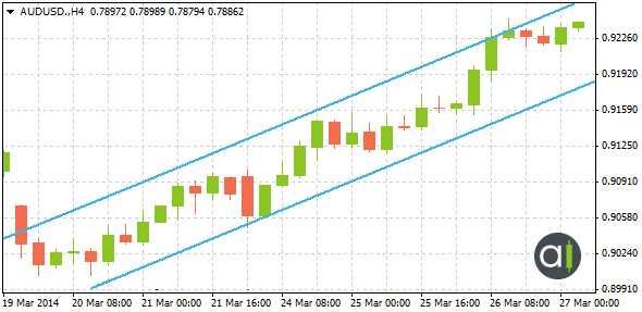 الرسم البياني 4: قناة تصاعدية, زوج العملات AUD/USD