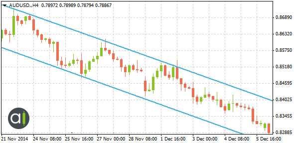 قناة تنازلية, زوج العملات AUD/USD