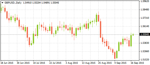 1_gbpusd-daily_1709