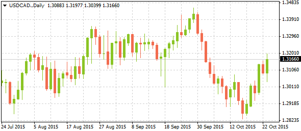 2_usdcad-daily_2610-2
