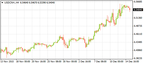 usdcnh12152015-2