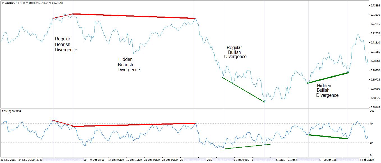 Divergence indicator - alvexo