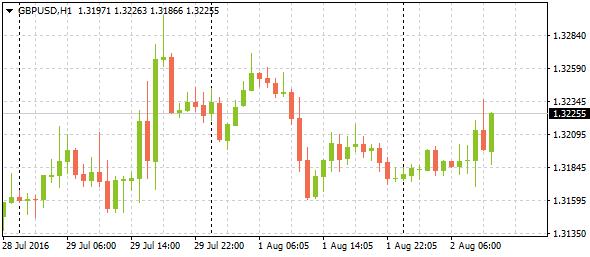 gbpusdh1-market-trend