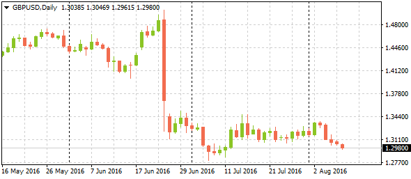 market-trend-4