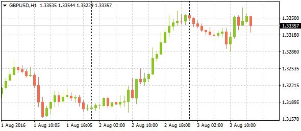 market-trend