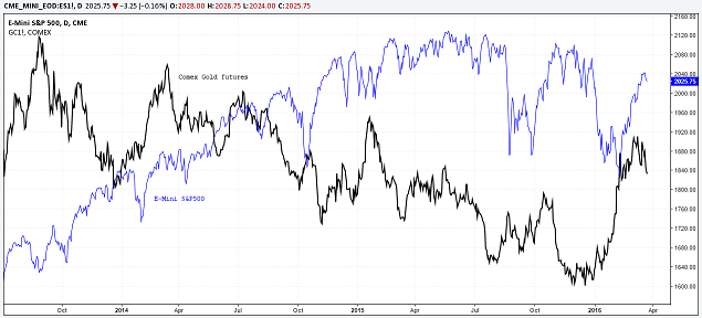 correlation spx gc - alvexo