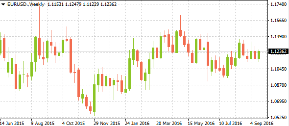 eurusdmarkettrends09222016