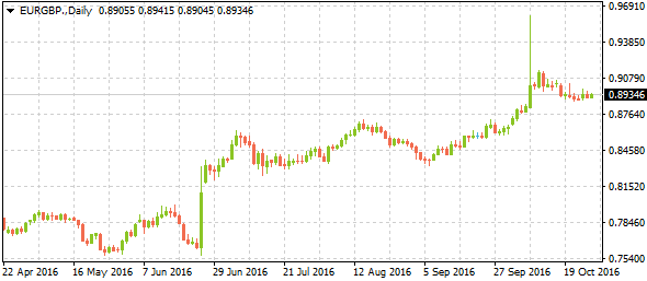 eurgbpdaily10272016