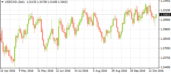 usdcaddaily10202016