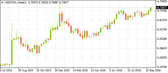 usdcnhmarkettrends10132016