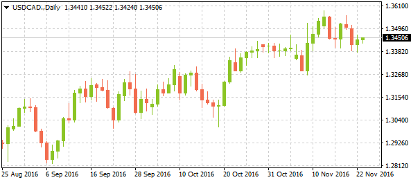 usdcaddaily11232016