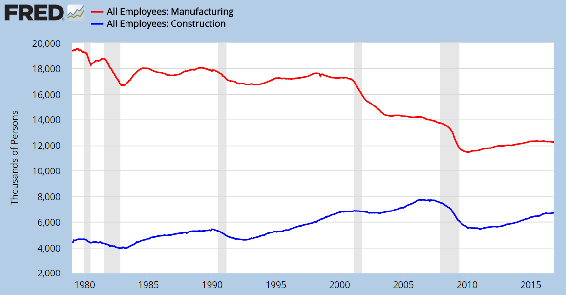 U.S. Manufacturing and Construction Employment - alvexo