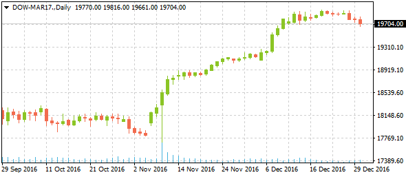 dow-mar17daily01022017