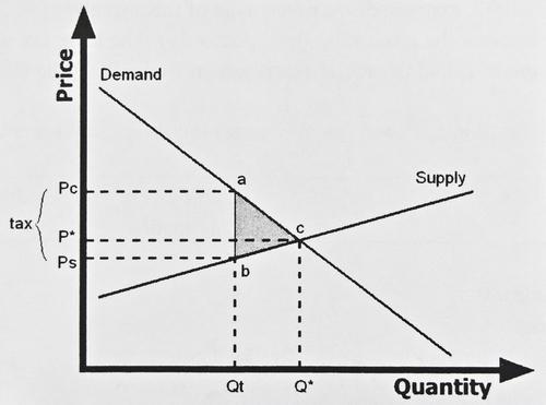 مفاهيم وقوانين العرض والطلب في حركة الأسواق