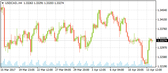 usdcad-h4-4