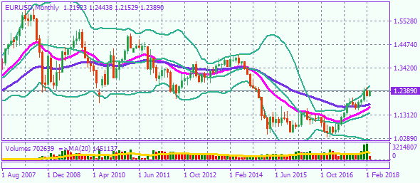 eurusdmonthly