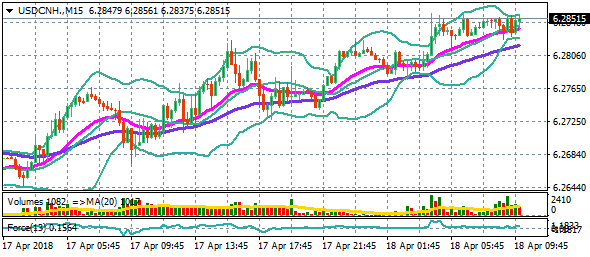 usdcnh-m15-18-4