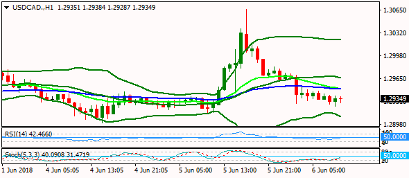 usdcad-h1-3