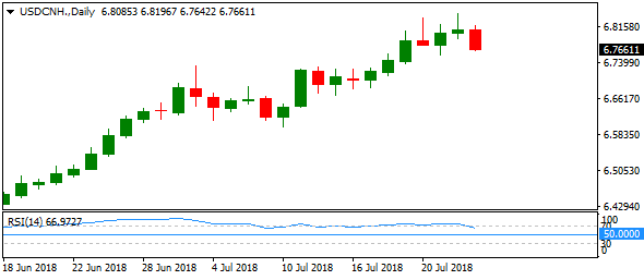 usdcnh-daily-2