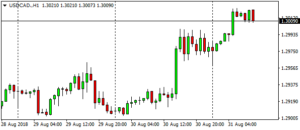 usdcad-h1-5