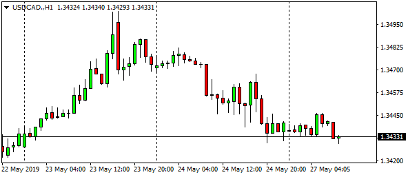 usdcad-h1-8